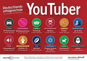 YouTube Kanäle